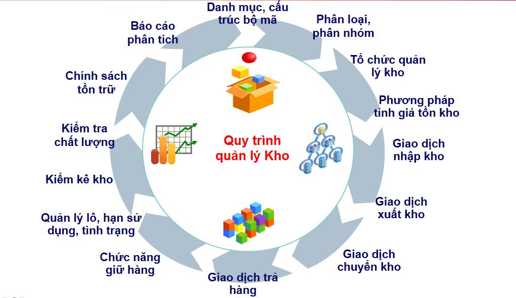 thiết kế phần mềm quản lý kho