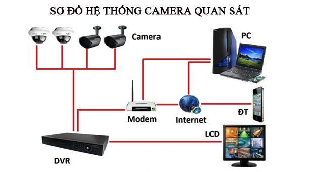 lắp đặt hệ thống camera