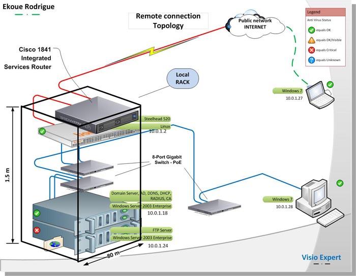 Bảo trì hệ thống mạng