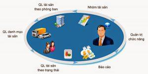 quản lý tài sản